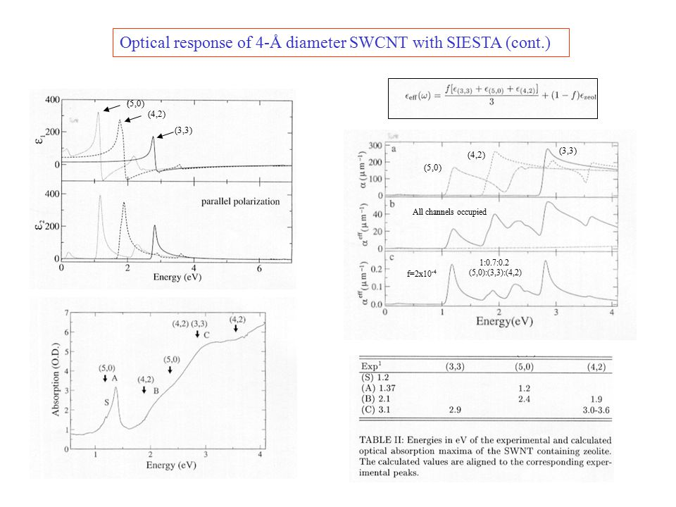 Optical response of 4-Å diameter SWCNT with SIESTA (cont.)