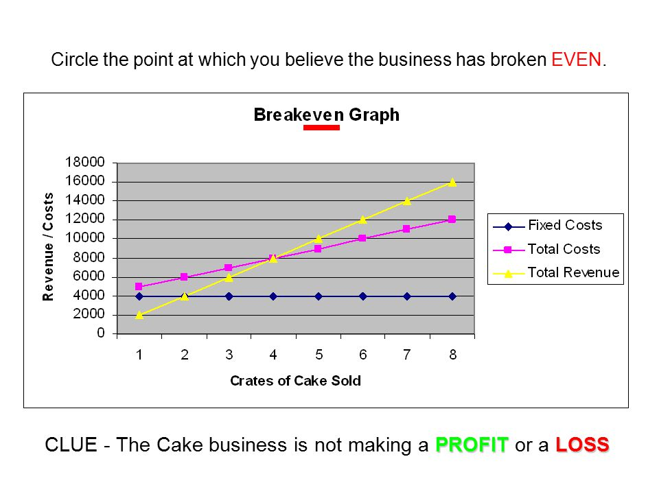 CLUE - The Cake business is not making a PROFIT or a LOSS