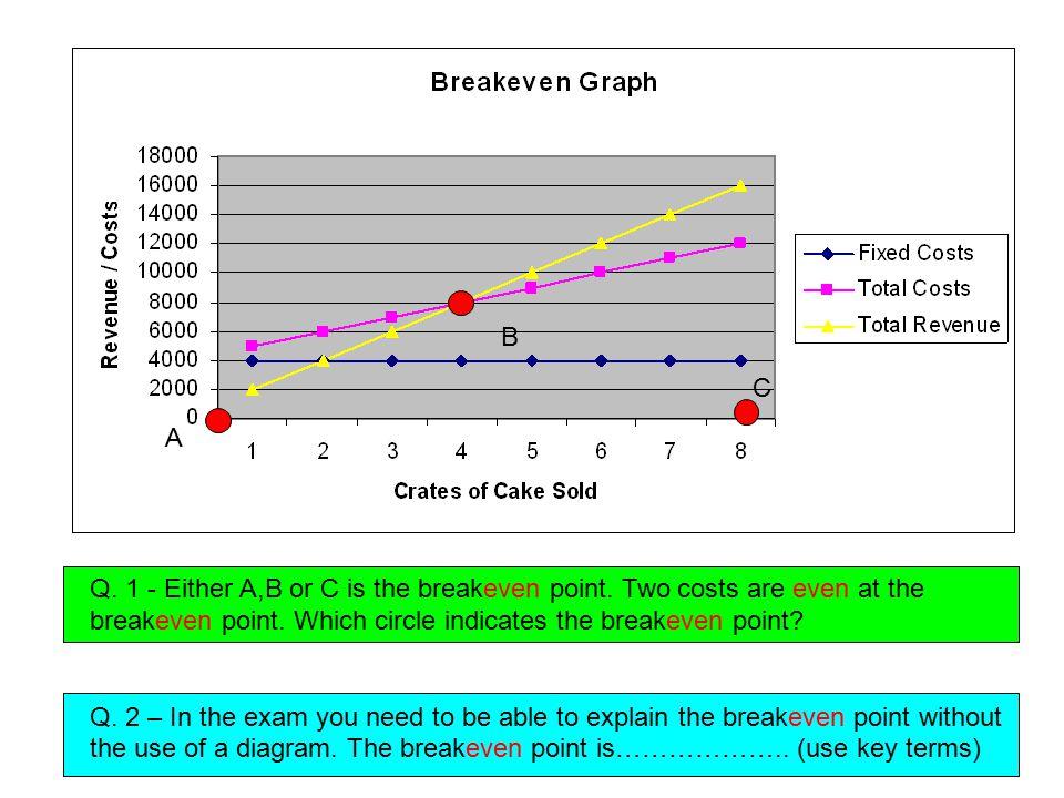 B C. A. Q. 1 - Either A,B or C is the breakeven point. Two costs are even at the breakeven point. Which circle indicates the breakeven point