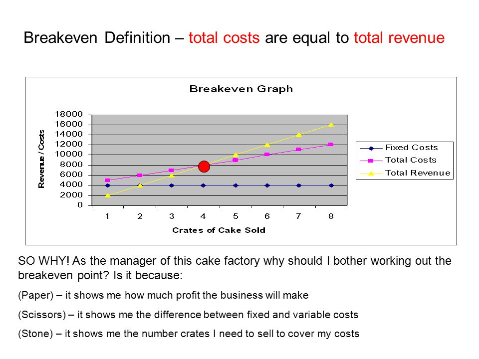 Breakeven Definition – total costs are equal to total revenue