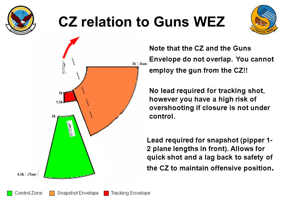 CZ relation to Guns WEZ Note that the CZ and the Guns Envelope do not overlap. You cannot employ the gun from the CZ!!
