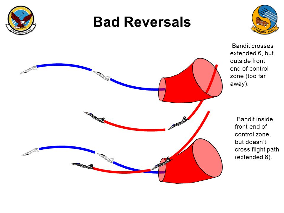 Bad Reversals Bandit crosses extended 6, but outside front end of control zone (too far away).