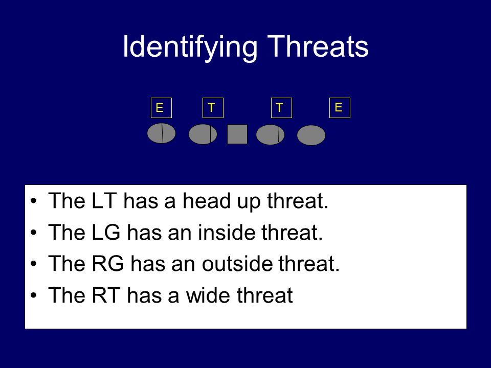 Identifying Threats The LT has a head up threat.