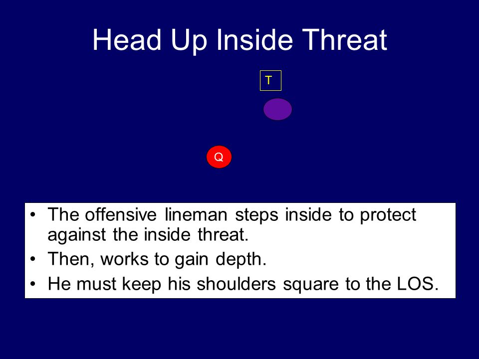 Head Up Inside Threat T. Q. The offensive lineman steps inside to protect against the inside threat.