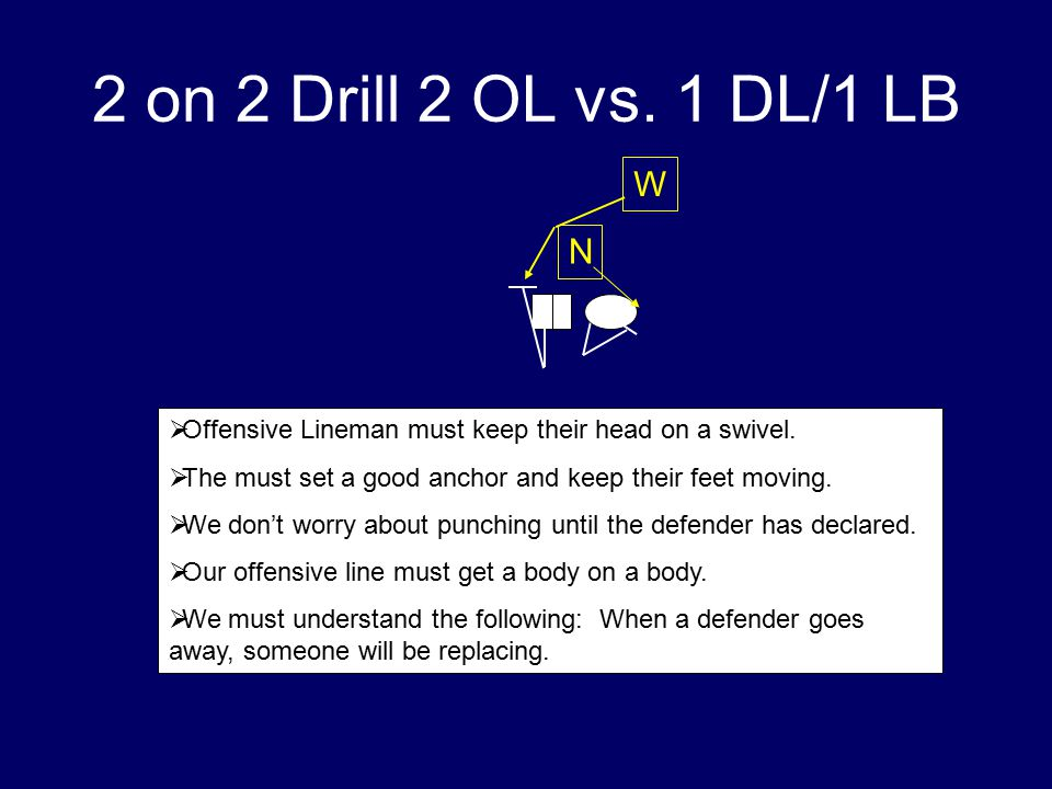 2 on 2 Drill 2 OL vs. 1 DL/1 LB W. N. Offensive Lineman must keep their head on a swivel. The must set a good anchor and keep their feet moving.