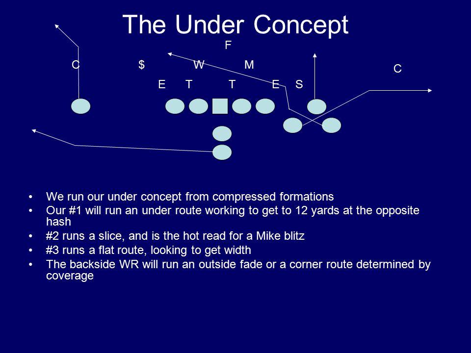 The Under Concept F C $ W M C E T T E S