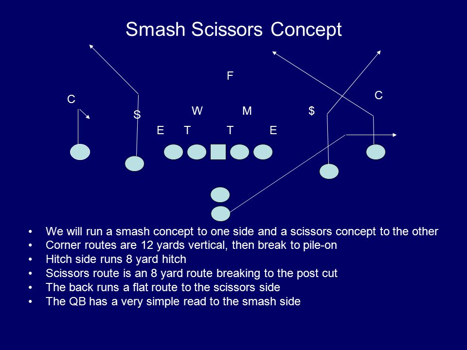 Smash Scissors Concept