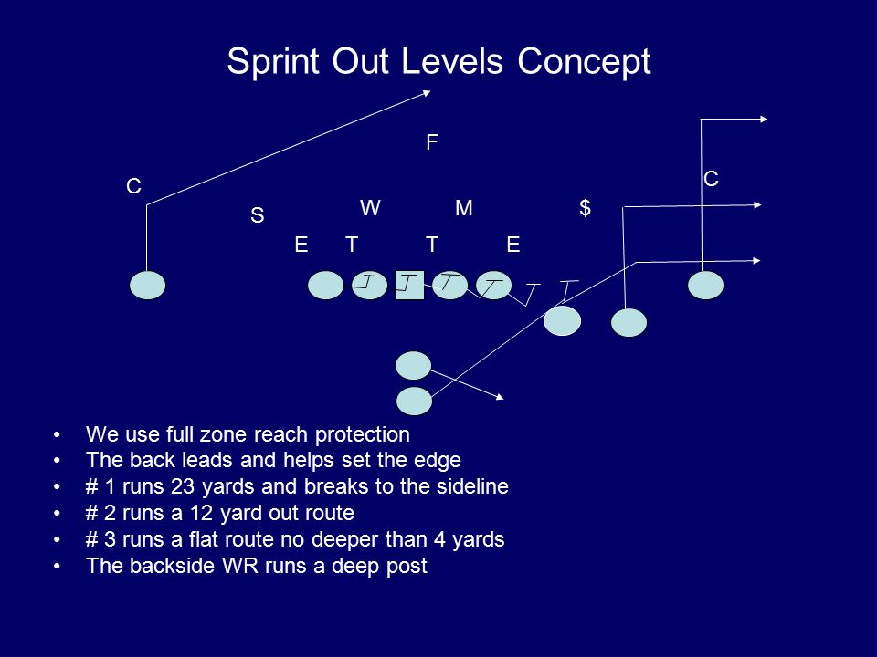 Sprint Out Levels Concept