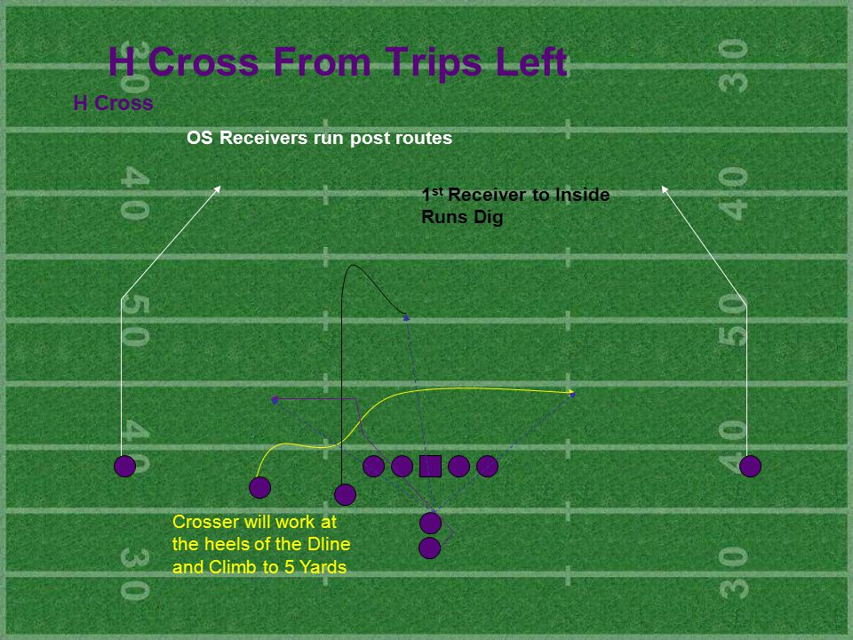 H Cross From Trips Left H Cross OS Receivers run post routes