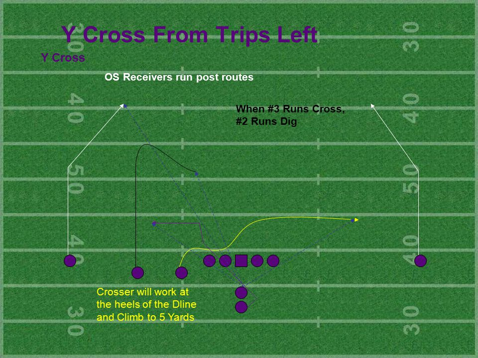Y Cross From Trips Left Y Cross OS Receivers run post routes