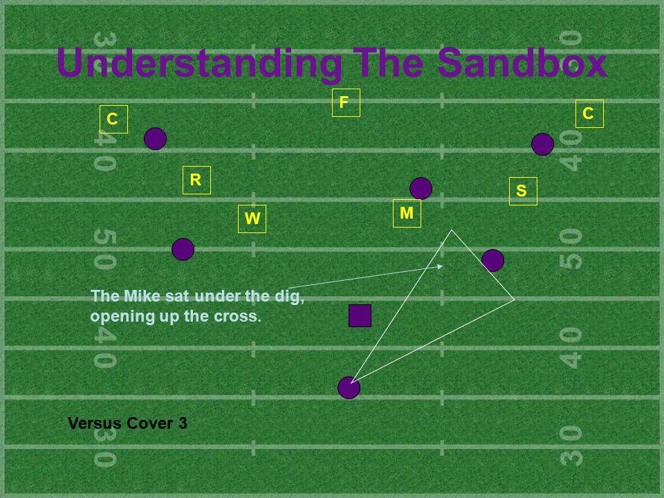 Understanding The Sandbox