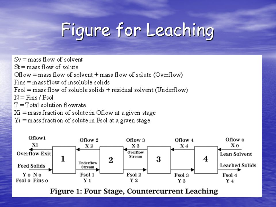 Figure for Leaching