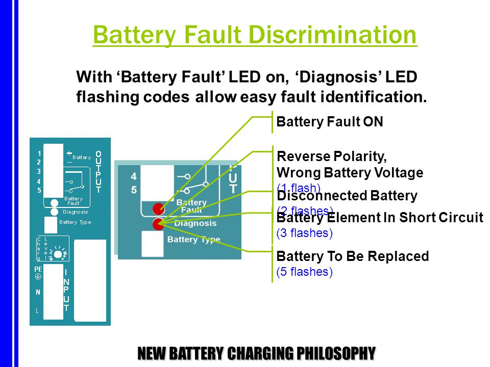 Battery Fault Discrimination