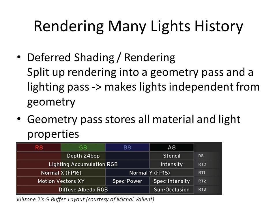 Rendering Many Lights History