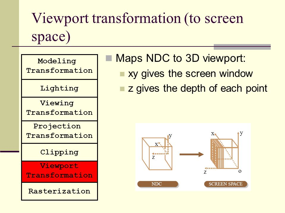 Viewport transformation (to screen space)