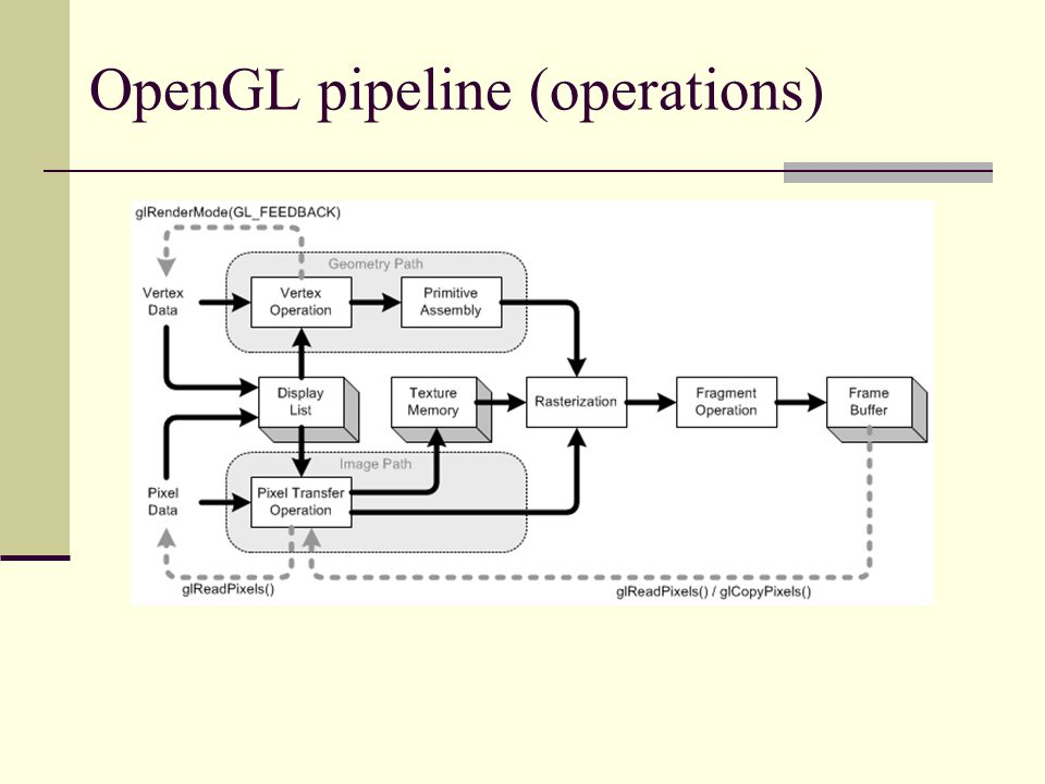 OpenGL pipeline (operations)