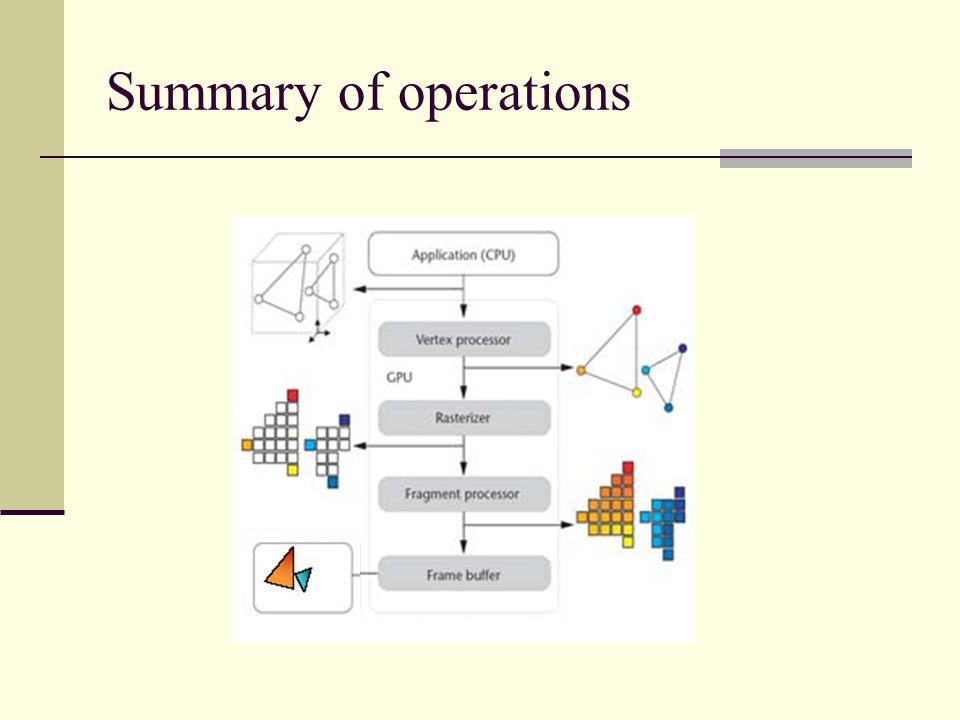 Summary of operations