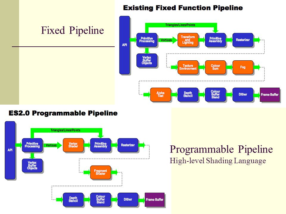Fixed Pipeline Programmable Pipeline High-level Shading Language