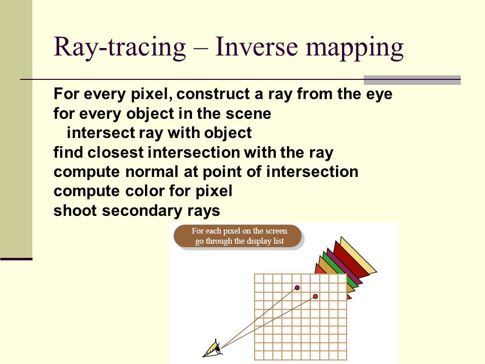 Ray-tracing – Inverse mapping