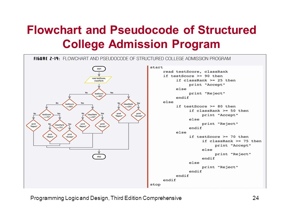 Flowchart and Pseudocode of Structured College Admission Program