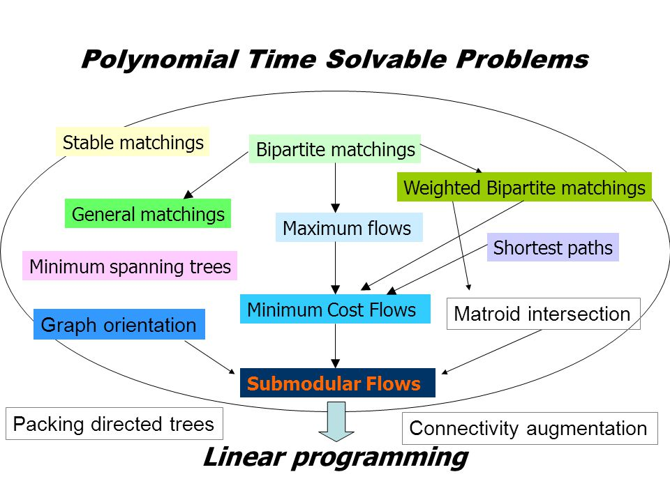 Polynomial Time Solvable Problems