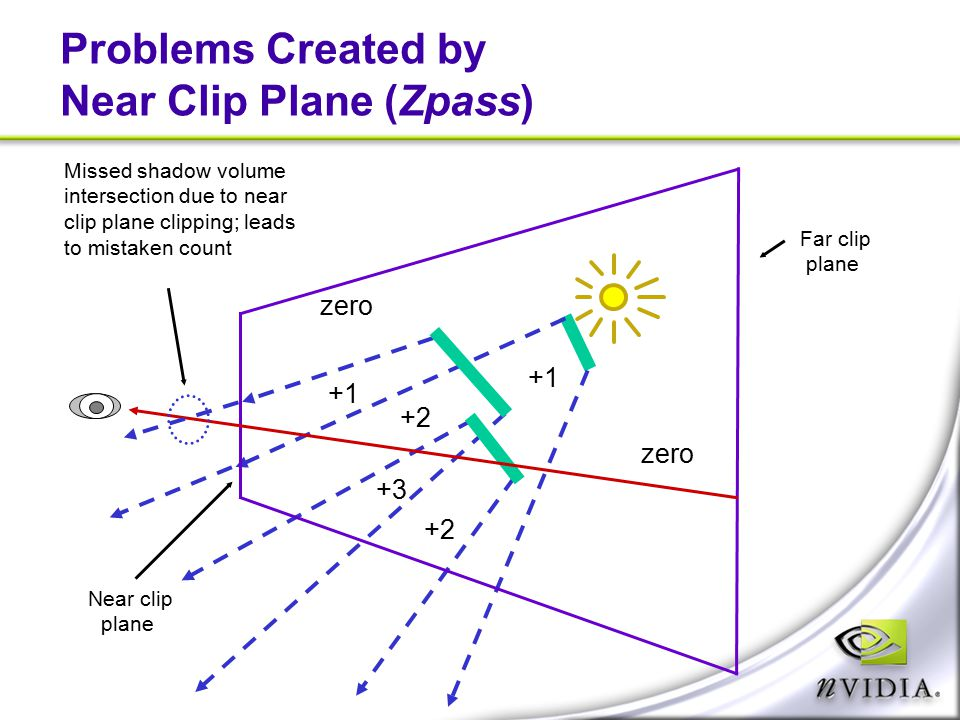 Problems Created by Near Clip Plane (Zpass)