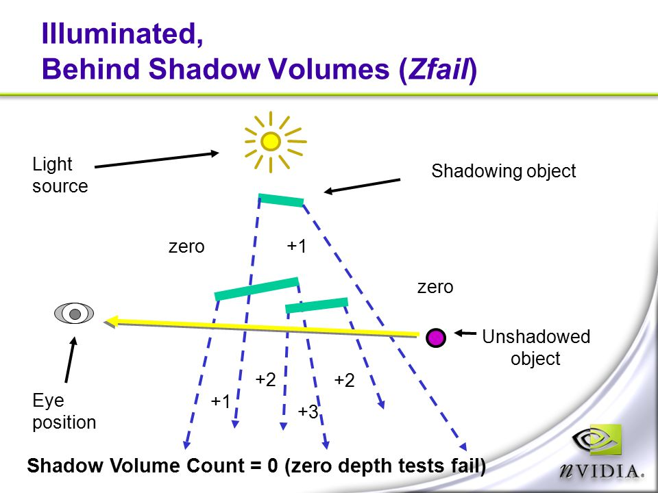 Illuminated, Behind Shadow Volumes (Zfail)