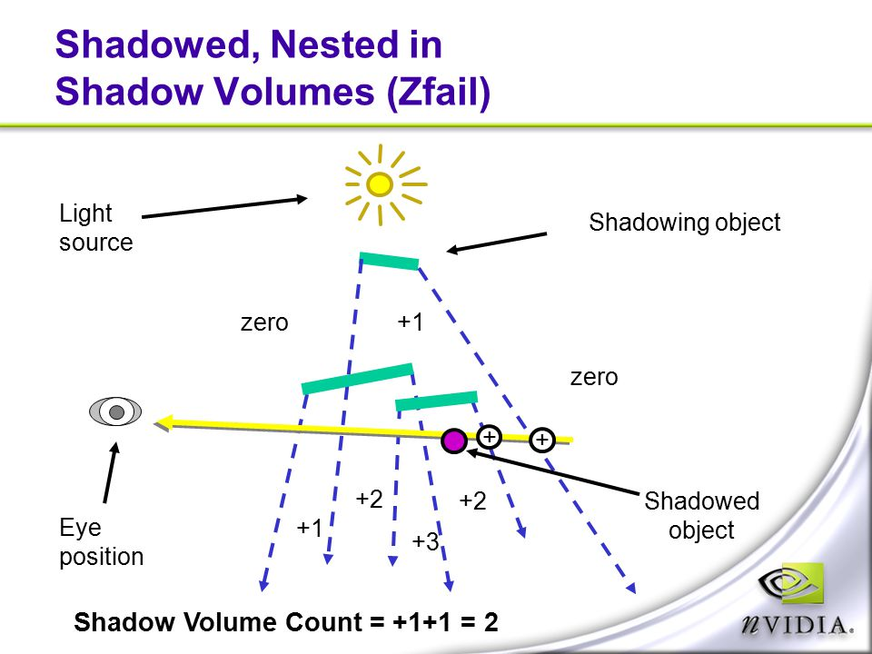 Shadowed, Nested in Shadow Volumes (Zfail)
