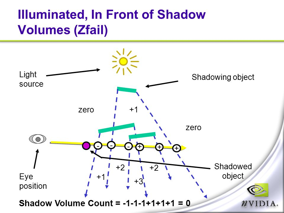 Illuminated, In Front of Shadow Volumes (Zfail)