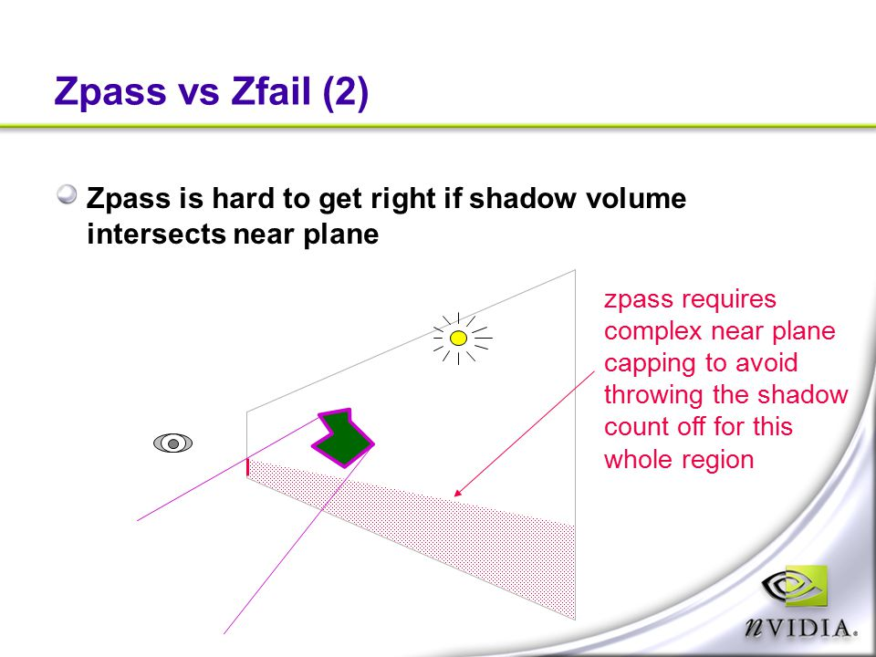 Zpass vs Zfail (2) Zpass is hard to get right if shadow volume intersects near plane. zpass requires.