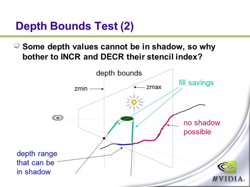 Depth Bounds Test (2) Some depth values cannot be in shadow, so why bother to INCR and DECR their stencil index