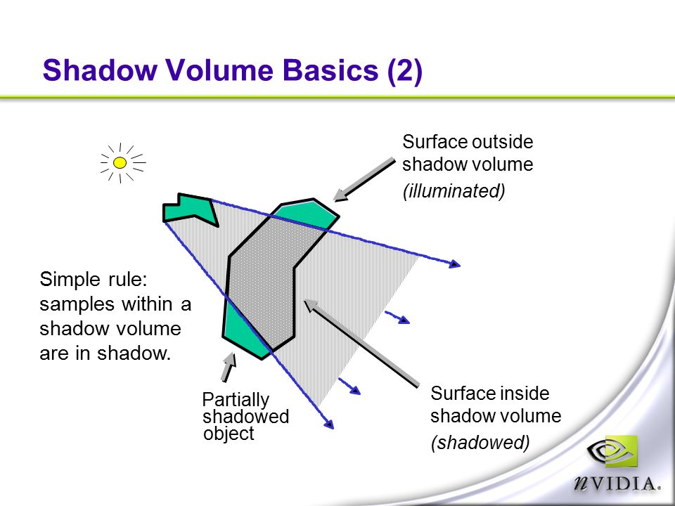 Shadow Volume Basics (2)