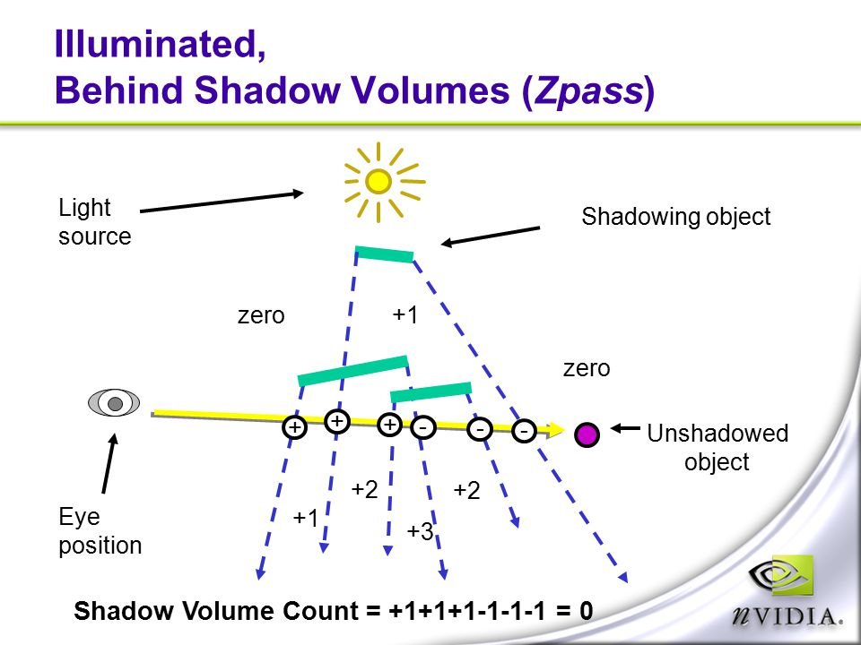 Illuminated, Behind Shadow Volumes (Zpass)
