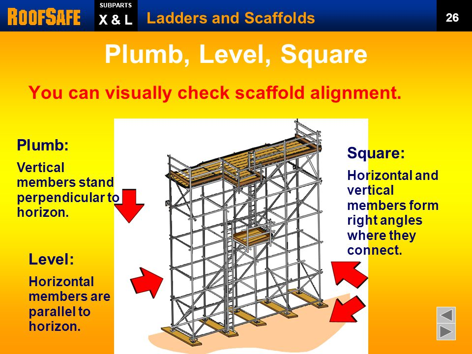 Plumb, Level, Square You can visually check scaffold alignment.
