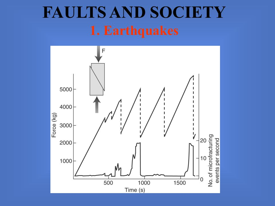 FAULTS AND SOCIETY 1. Earthquakes