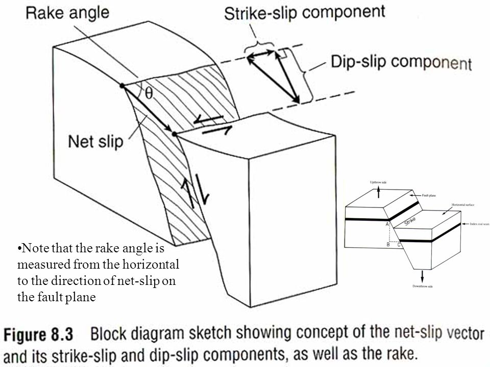 Note that the rake angle is measured from the horizontal to the direction of net-slip on the fault plane