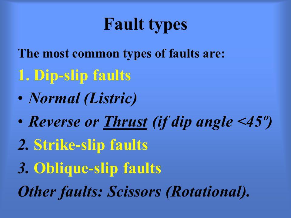 Fault types 1. Dip-slip faults Normal (Listric)