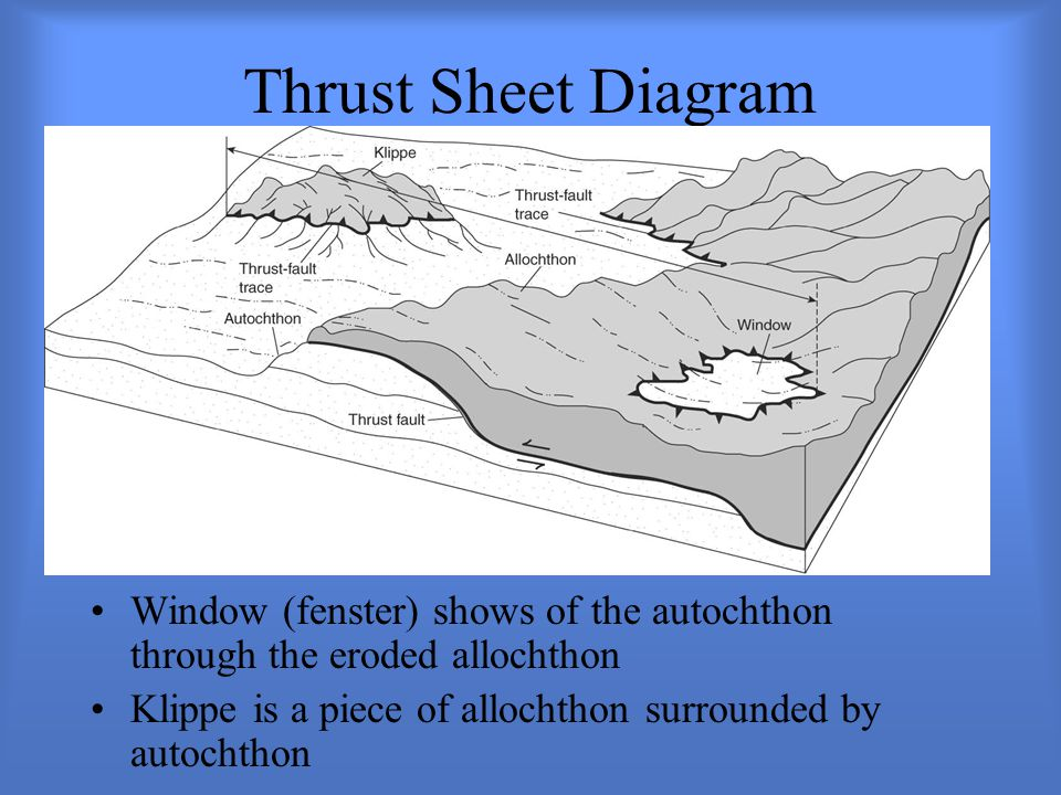 Thrust Sheet Diagram Window (fenster) shows of the autochthon through the eroded allochthon.
