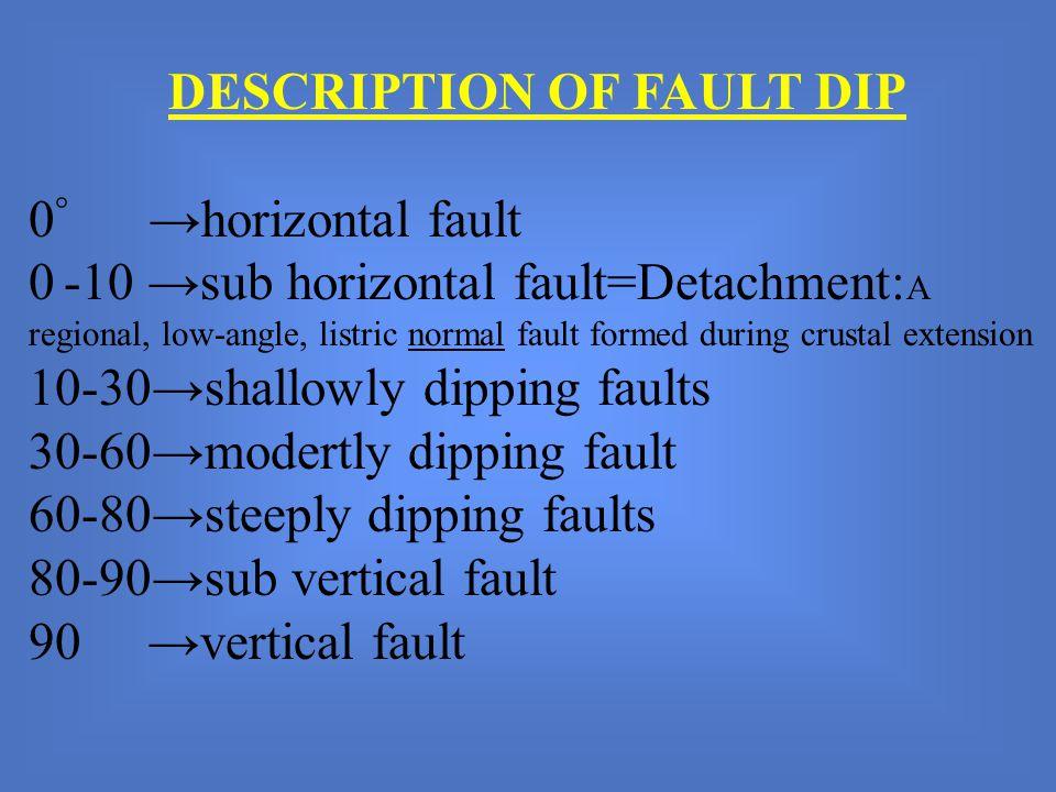 DESCRIPTION OF FAULT DIP