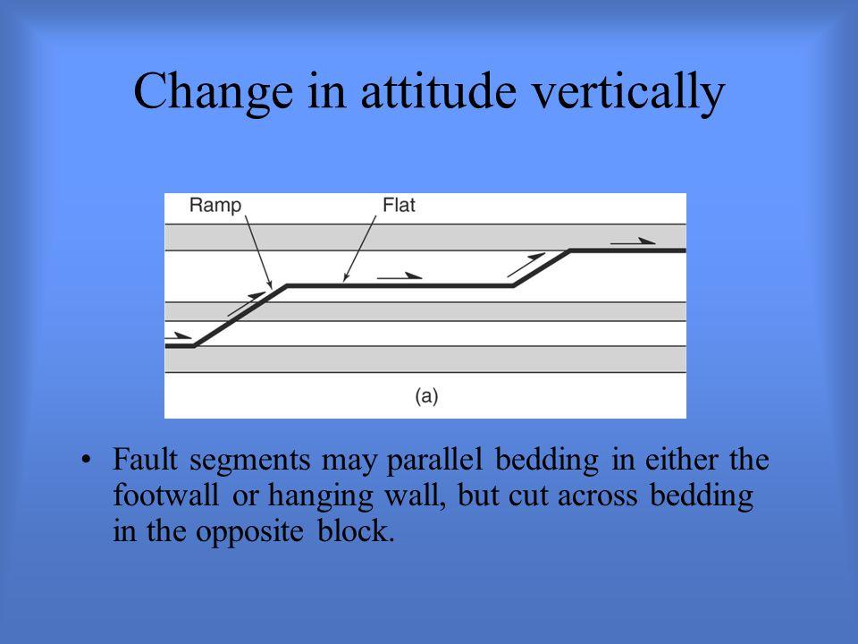 Change in attitude vertically