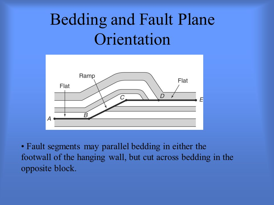 Bedding and Fault Plane Orientation