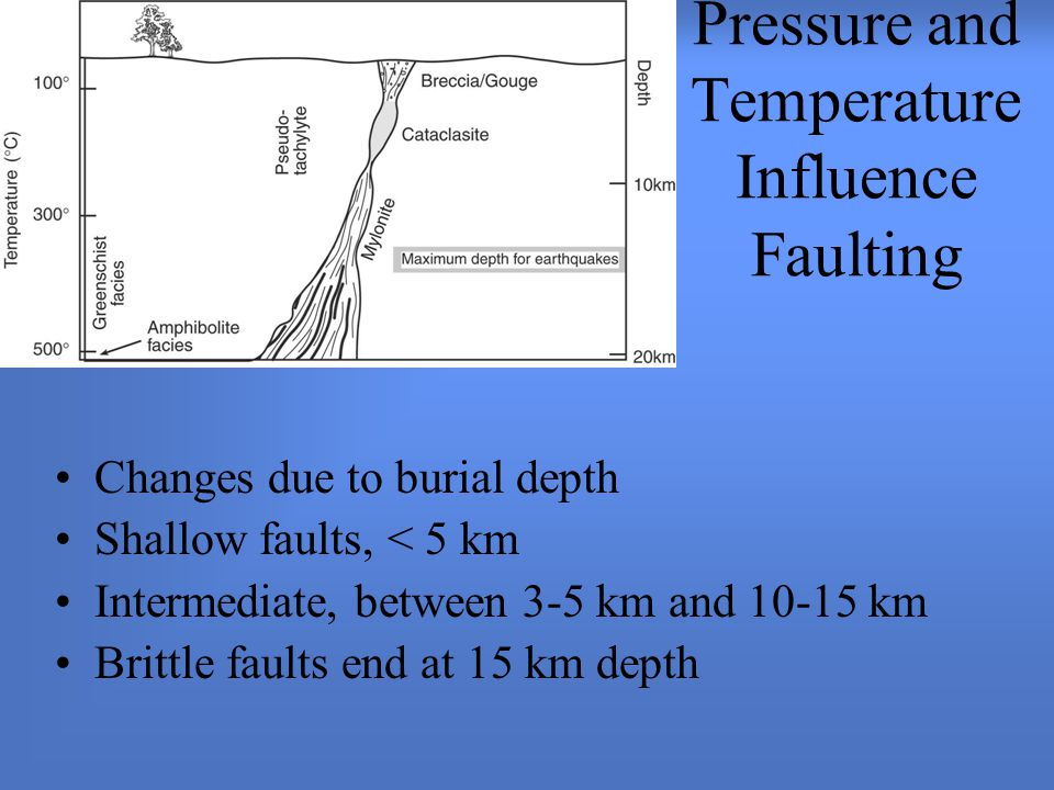 Pressure and Temperature Influence Faulting