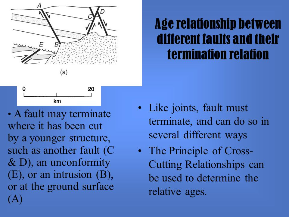 Age relationship between different faults and their termination relation