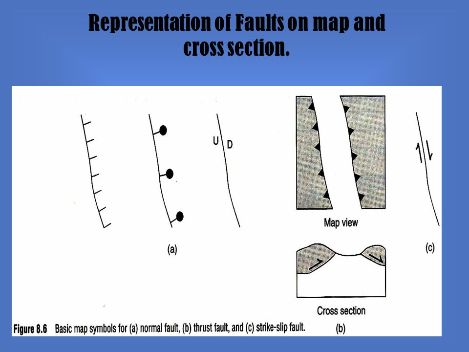 Representation of Faults on map and cross section.