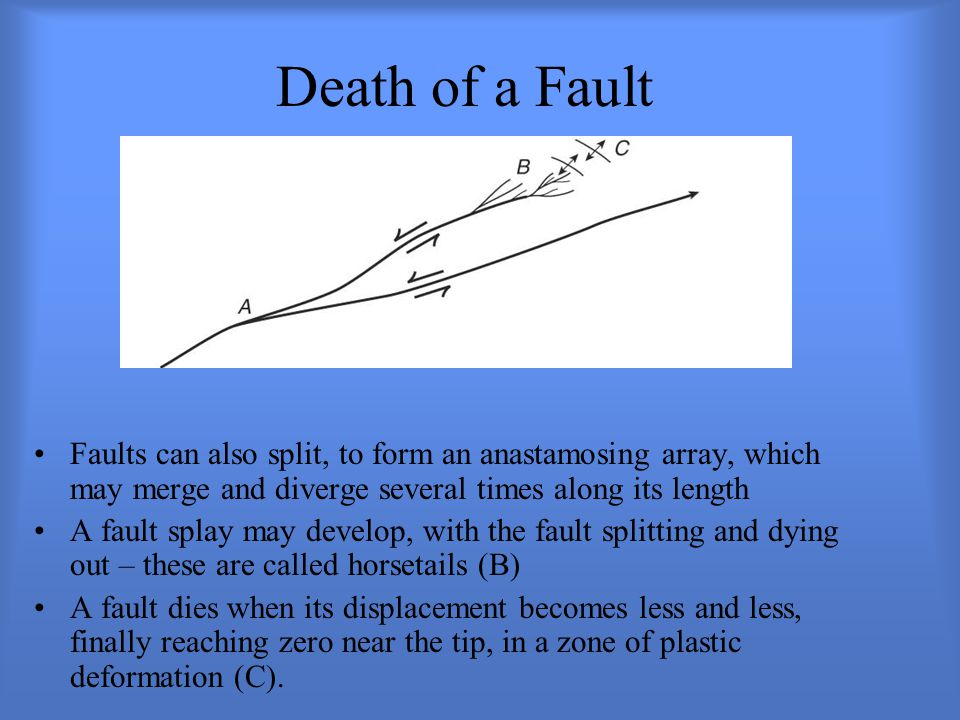 Death of a Fault Faults can also split, to form an anastamosing array, which may merge and diverge several times along its length.