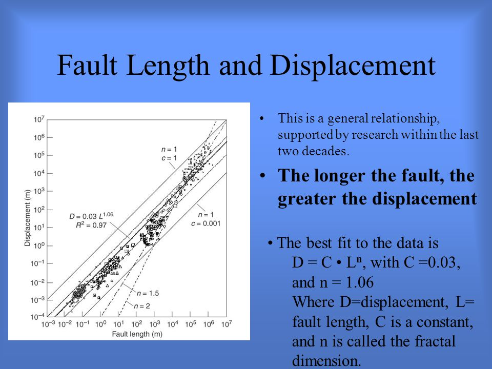 Fault Length and Displacement