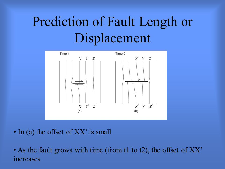 Prediction of Fault Length or Displacement