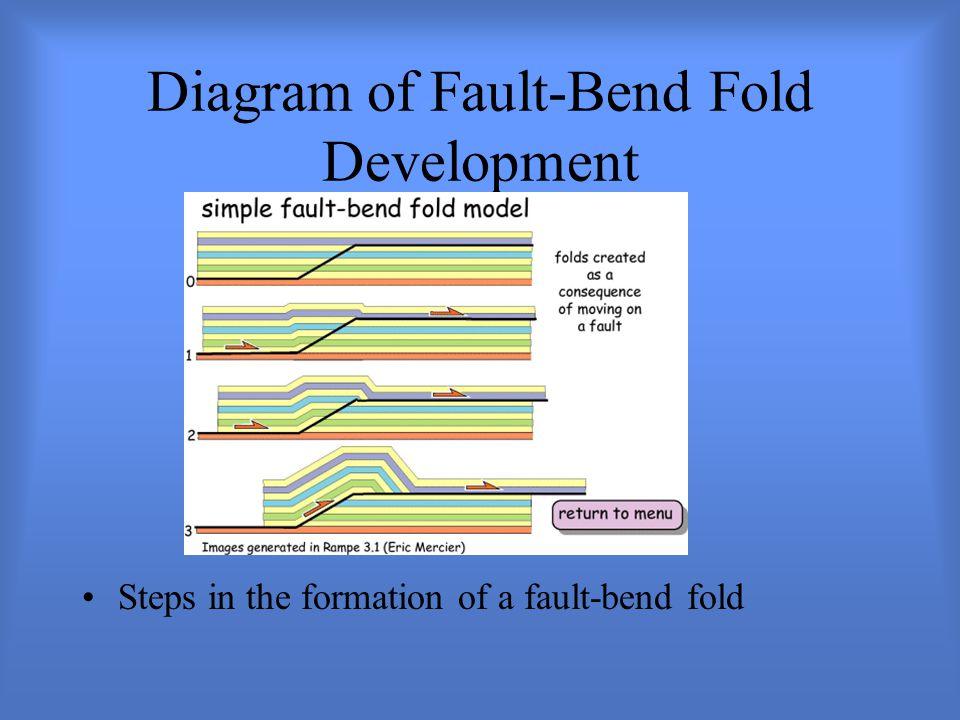 Diagram of Fault-Bend Fold Development