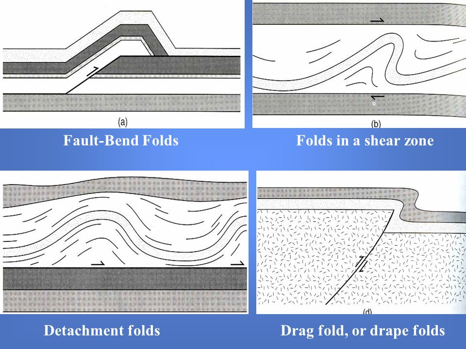 Fault-Bend Folds Folds in a shear zone Detachment folds Drag fold, or drape folds