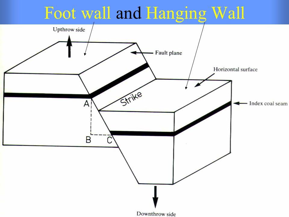 Foot wall and Hanging Wall